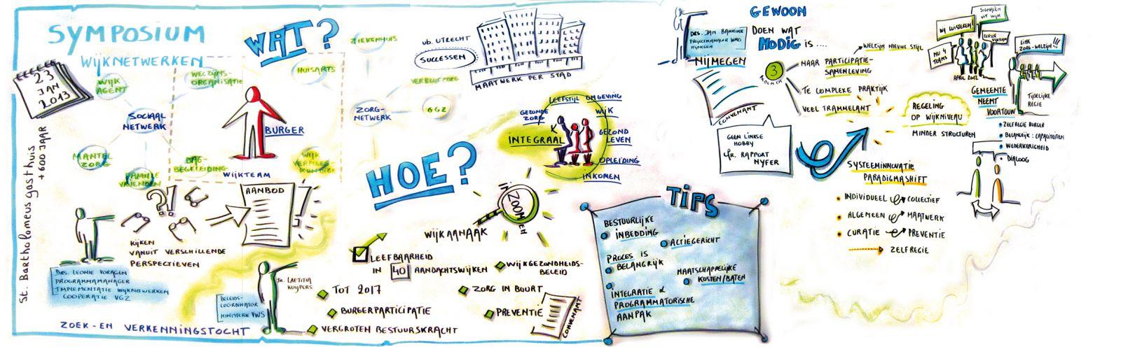 Infographic Wijknetwerk Symposium